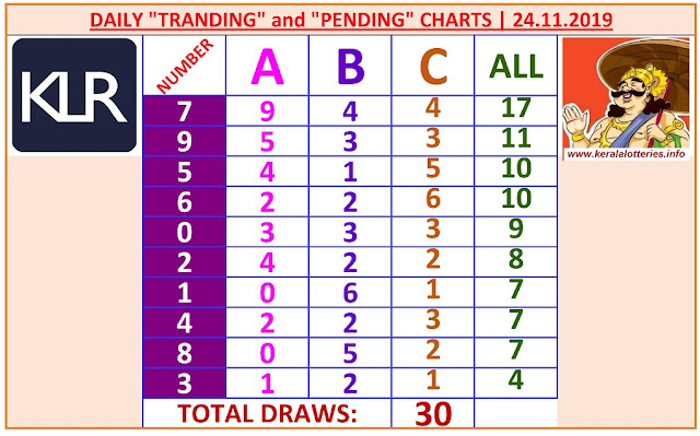 Kerala Lottery Winning Number Daily Tranding and Pending  Charts of 30 days on 24.11.2019