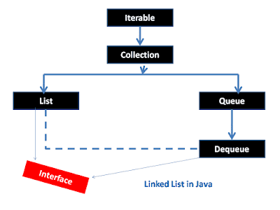 Linked List in Java