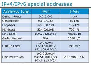 Postingan kali ini saya akan membahas Pengertian dan Perbedaan IPv Pengertian dan Perbedaan IPv4 dengan IPv6