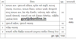 Exam Syllabus for GSSSB Mines Supervisor Jobs