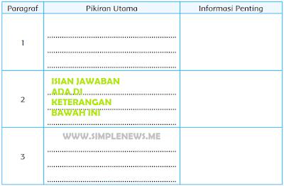 pokok pikiran dan informasi penting dari bacaan Sistem Irigasi Subak www.simplenews.me