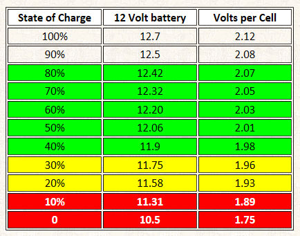 Battery State Voltage For Lead Acid Batteries Png 434x341 12v Chart