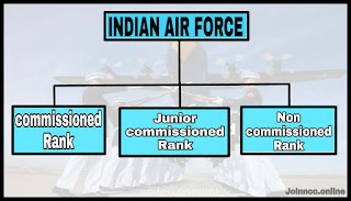 Ranks In The Air Force