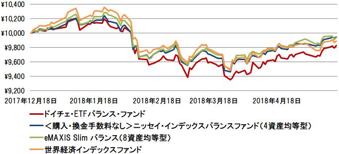 基準価額の値動き 2017年12月18日~2018年5月17日