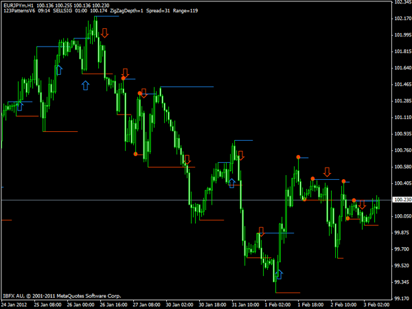 123 Patterns V6 Indicator – Forex trading systems