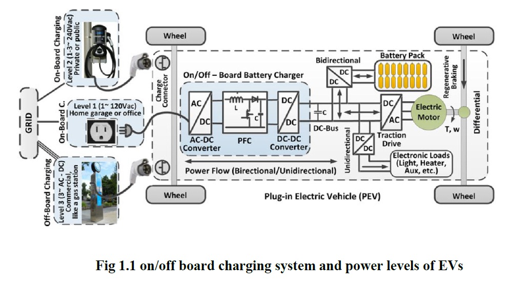 Electric car power converter
