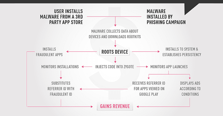 CopyCat Android Rooting Malware Infected 14 Million Devices