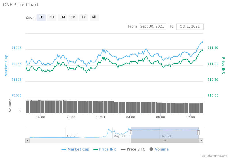 Image of Current Price chart of Harmony (ONE) Price(INR)