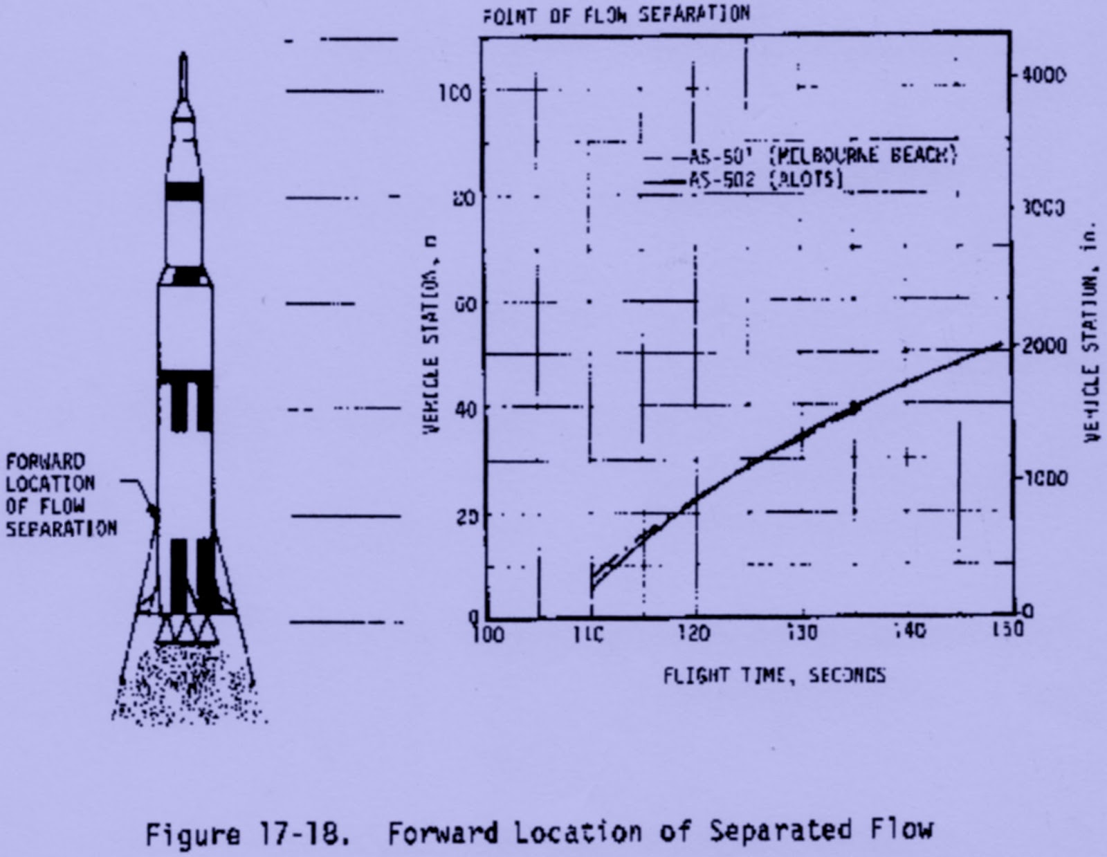 Growing Up With Spaceflight Saturn V Engine Diagram Flow Separation On The As 501 And 502 Flights Was First Observed Between 105 110 Seconds Measurements Have Been Made Of Point