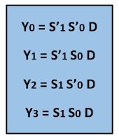 Kelas Informatika - Ekspresi Boolean Demultiplexer 1 to 4