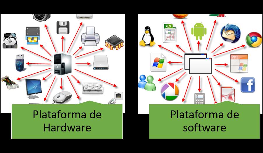 Comercio electr nico plataforma de equipo y sistema operativo for Arquitectura hardware