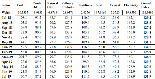 Combined Index of Eight Core Industries in July 2019 stood at 131.9