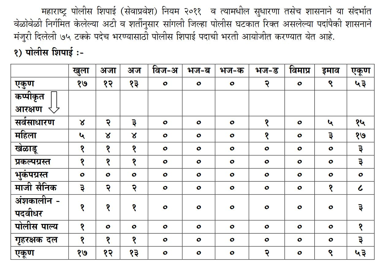 Sangli Police Bharti 2017 Details
