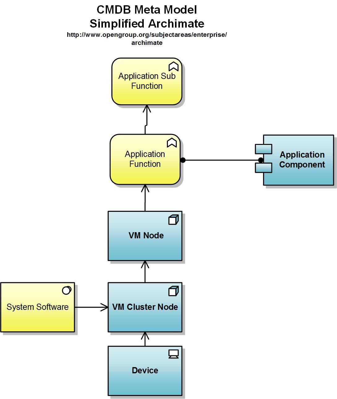 cmdb relationship model