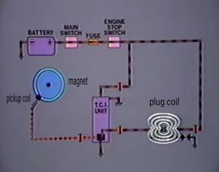 Gambar litar sistem tci