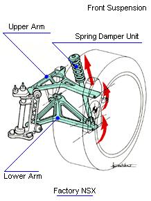 Comparison between MacPherson & Double Wishbone Suspension
