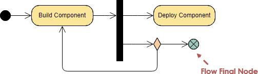 Gambar-Simbol-Activity-Diagram-2