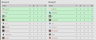The International Group Scoreboard