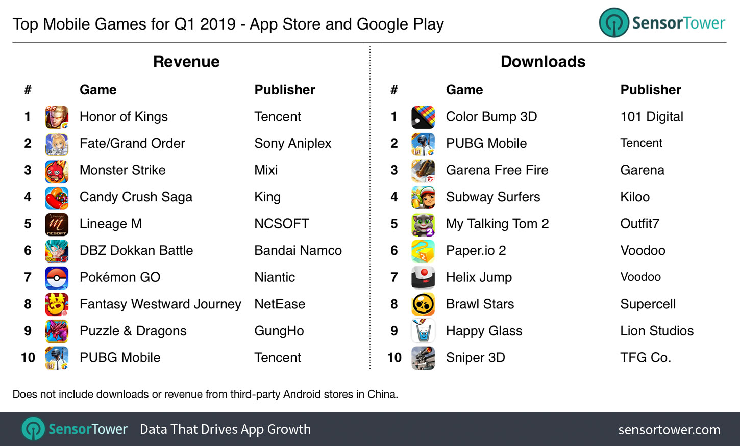 Here are the most downloaded apps and games on Google Play and Apple