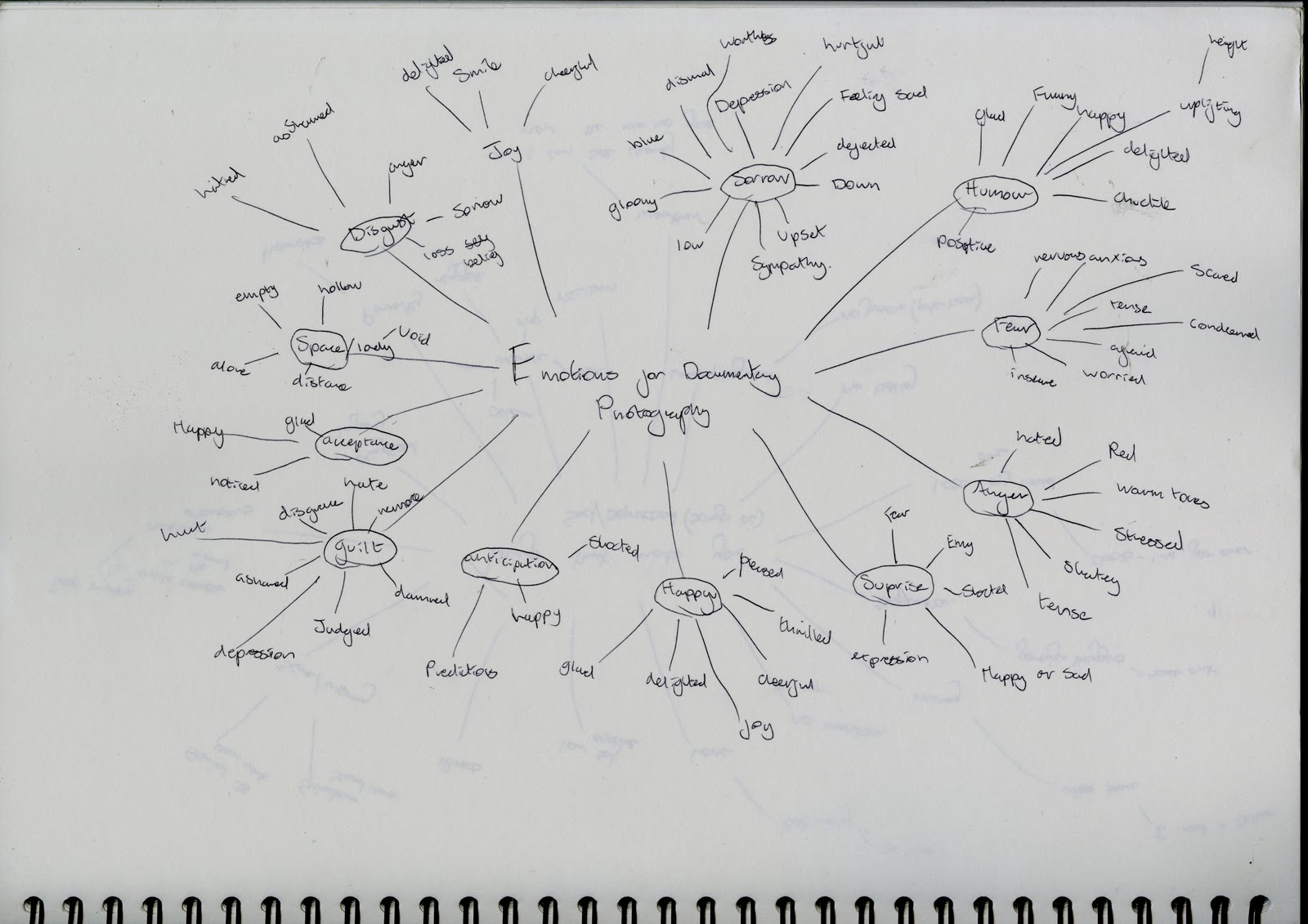 Spostingsphotography Spider Diagram Things To Shoot For