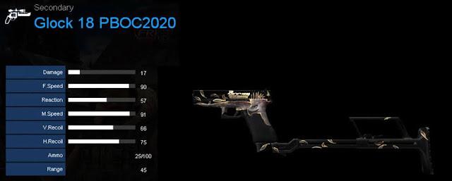 Detail Statistik Glock 18 PBOC2020