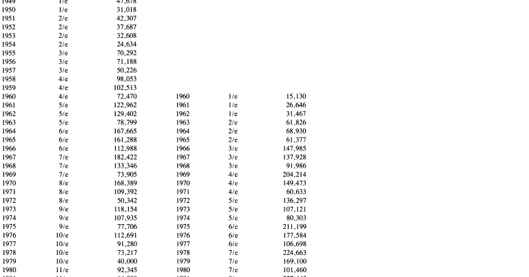 imagining history: some numbers to ponder