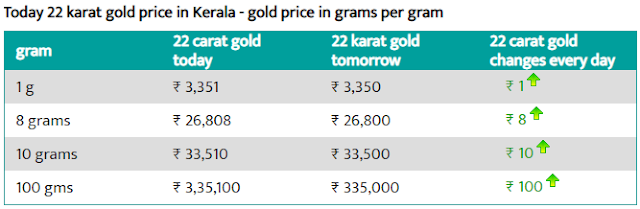 today 22 karat gold price in kerala