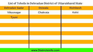List of Dehradun District Talukas in Uttarakhand State