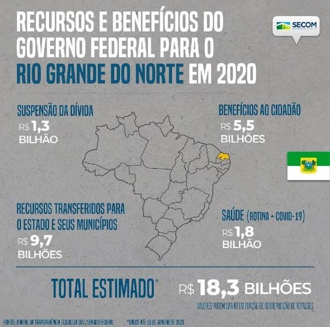 Governo Federal enviou em 2020 mais de R$ 18 bilhões ao RN