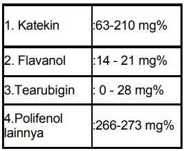 Tabel Jenis polifenol pada teh yang telah teridentifikasi dan tingkat kandungan rata-rata