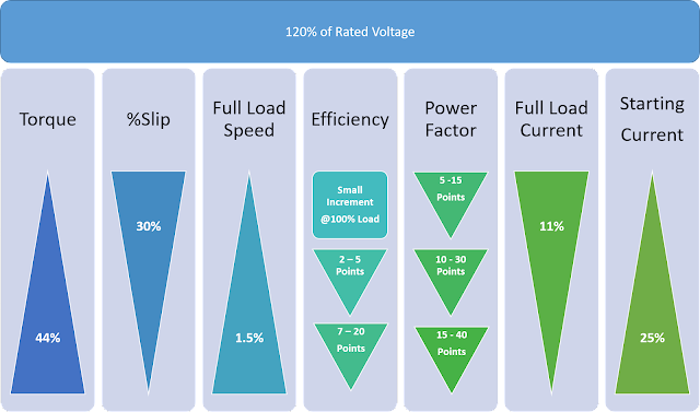 Over voltage effects on Motor