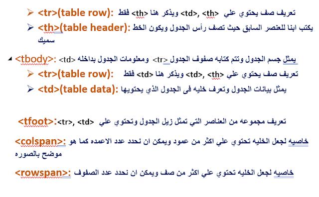 القوائم المنسدله Dropdown List والجداول Tables في لغة HTML