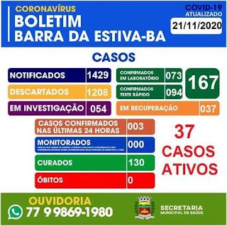 Barra da Estiva tem 167 casos confirmados da Covid-19; 130 já estão recuperados