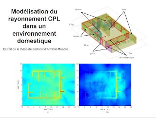 Modélisation du rayonnement CPL dans un environnement domestique
