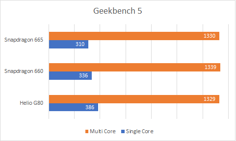 Geekbench Helio G80 vs Snapdragon 600 vs 665