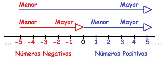 https://www.google.es/search?q=numeros+enteros+numeros+negativos+y+positivos&source=lnms&tbm=isch&sa=X&ved=0ahUKEwj76NWKytTeAhVBUBoKHYcZCvAQ_AUIEygB&biw=1920&bih=969#imgrc=Ue2o8IHlibDwSM: