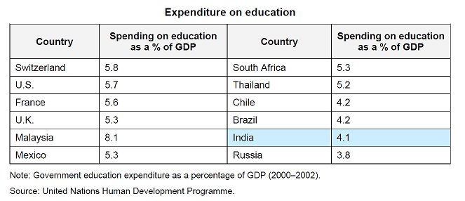 Expenditure on Education from UNHDP