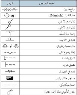 رموز عناصر الكهرباء المنزلية