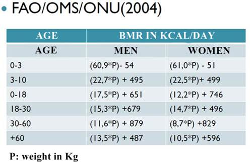 OMS FAO basal metabolic rate formula