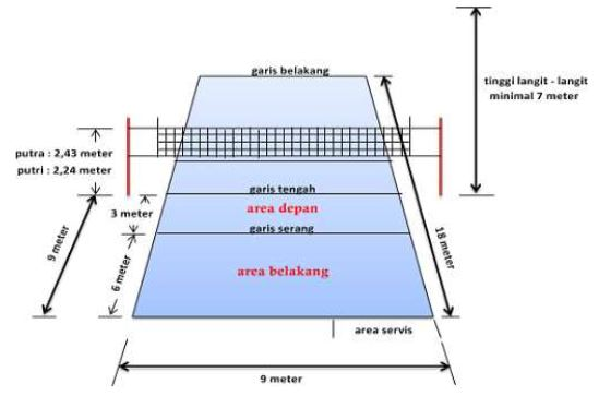 Gambar Sket dan Ukuran  Lapangan Bola Voli