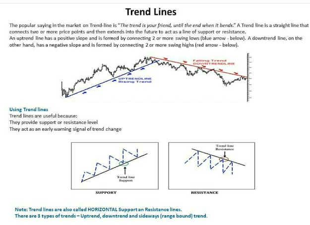 Trend Lines -Technical Analysis