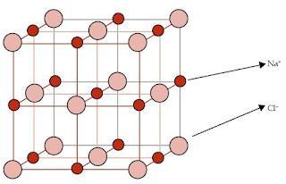 Proses Pembentukan Ikatan dan Struktur Ion