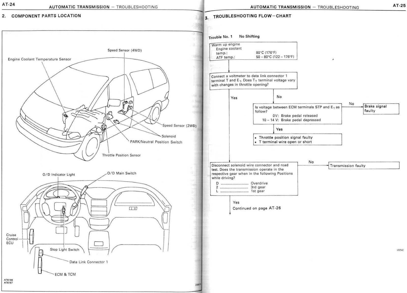 Tarago / Previa / Estima / TCR10 1993 Workshop: 13