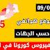 المغرب يسجل 135 إصابة جديدة بكورونا خلال 24 ساعة - الثلاثاء