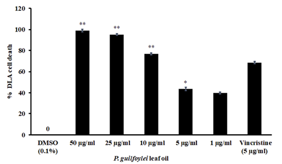 Cytotoxicity of P. guilfoylei leaf oil on DLA cells determined by MTT assay