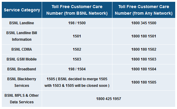 BSNL Customer Care Number | Contact address | email Id