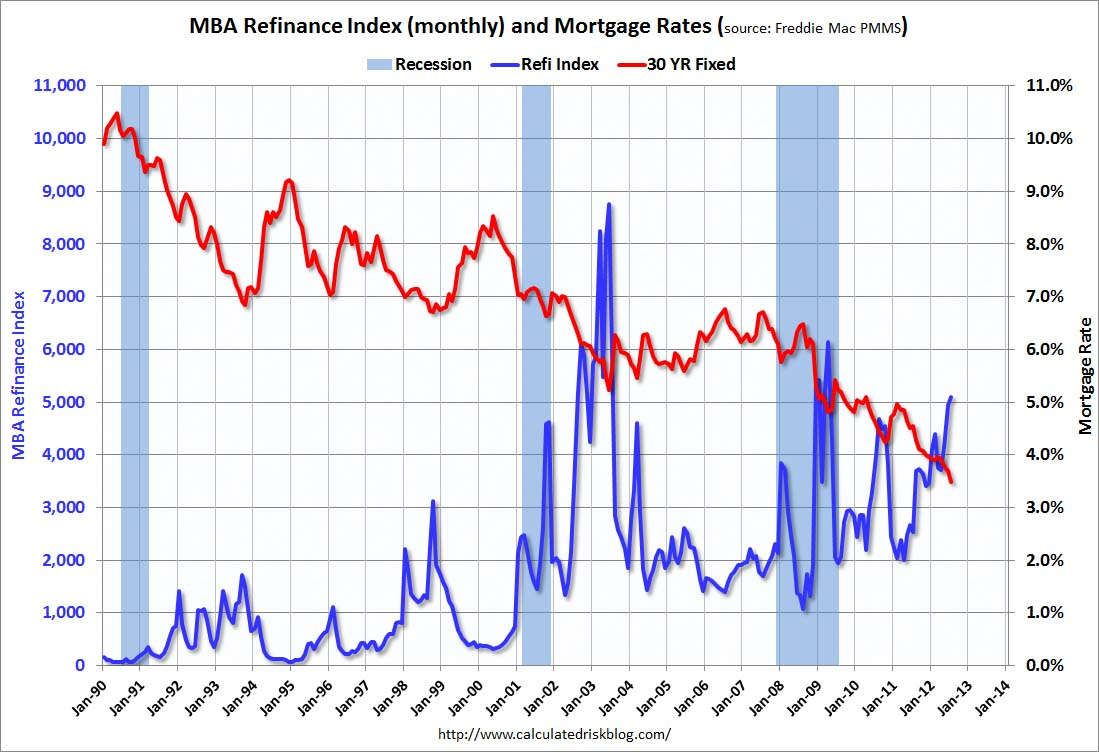 Mortgage rates and refinance activity also calculated risk record low increasing rh calculatedriskblog