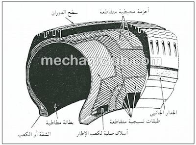 كتاب شرح إطارات السيارة وكيفية تبديلها بطريقة سليمة PDF