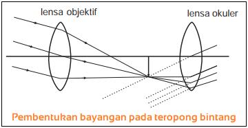 Gambar Pembentukan bayangan pada teropong bintang