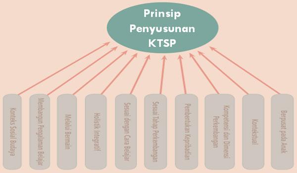 Buku Panduan Penyusunan KTSP PAUD TK RA Terbaru